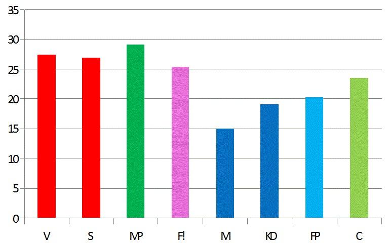 Poängsnitt-per-parti-klimatenkät